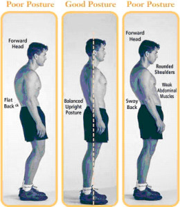 postural dysfunction correction